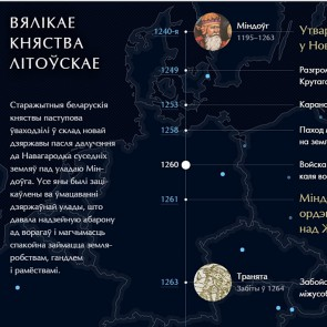 ЦІКАВІНКІ Мапа станаўлення Беларусі
