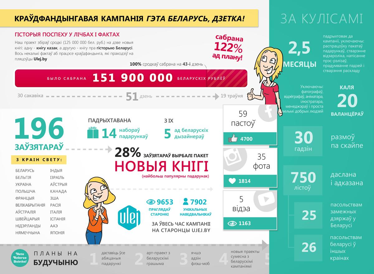 Infographics Heta Belarus Dzietka